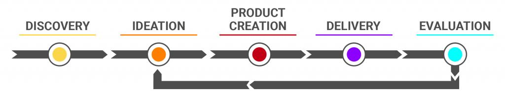 diagram: discovery, ideation, product creation, delivery, and evaluation